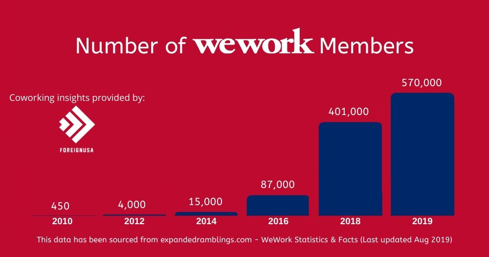 number-of-wework-members