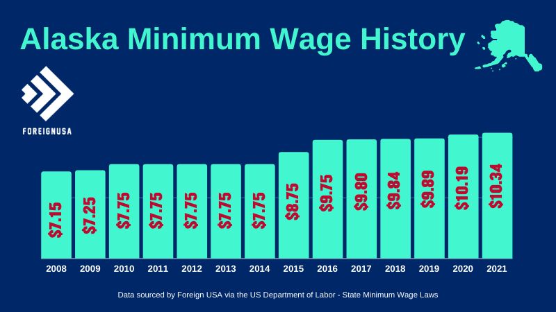 Check out the Alaska Minimum Wage History for over 10 years