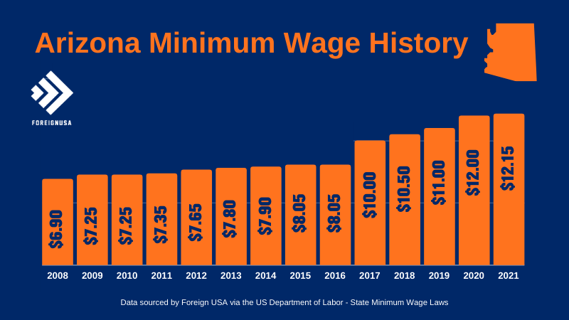 Check out the Arizona Minimum Wage History for over 10 years