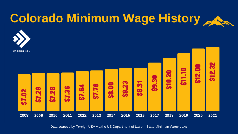 Check out the Colorado Minimum Wage History for over 10 years