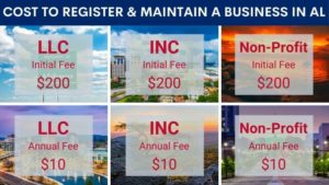 How much does it cost to register a business in Alabama?