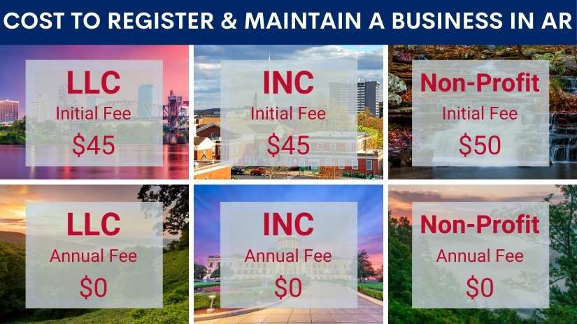 How much does it cost to register a business in Arkansas?