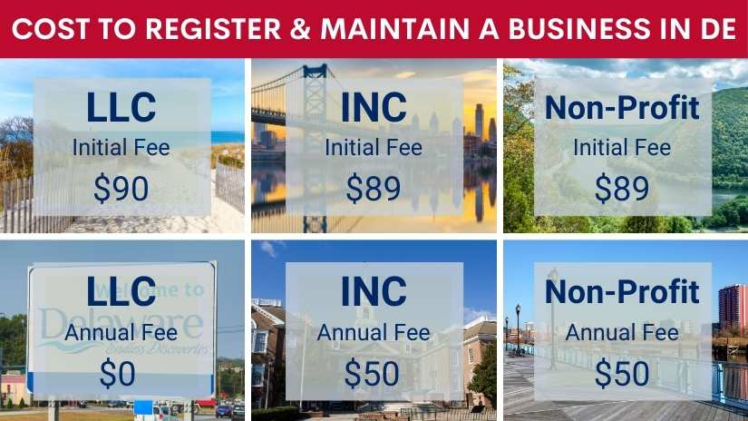 Read more about the article How much does it cost to register a business in Delaware?