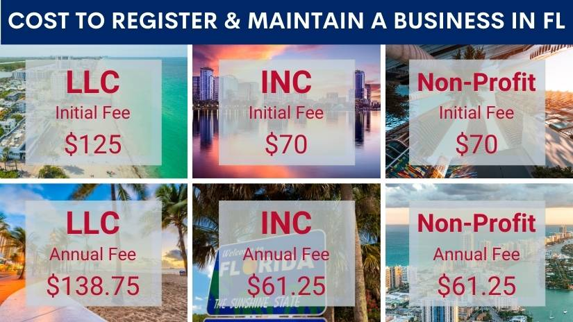 How much does it cost to register a business in Florida