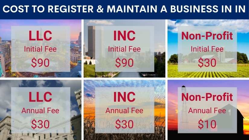 Cost to register a business in Indiana