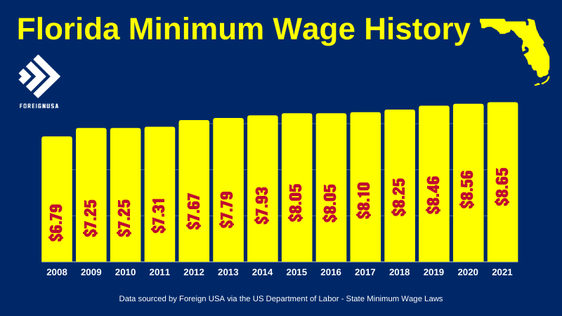Check out the Florida Minimum Wage History for over 10 years