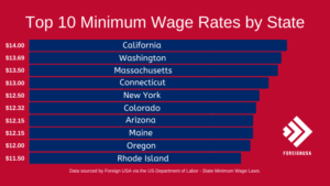 Highest Minimum Wage States – Top 10