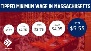 What is the Massachusetts Tipped Minimum Wage?