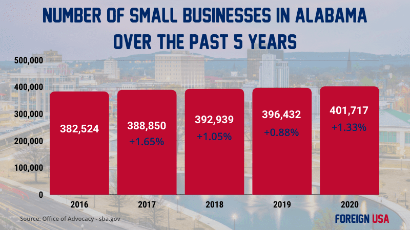 How many small businesses in Alabama?