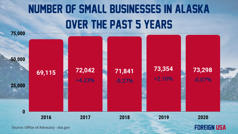 How many small businesses in Alaska