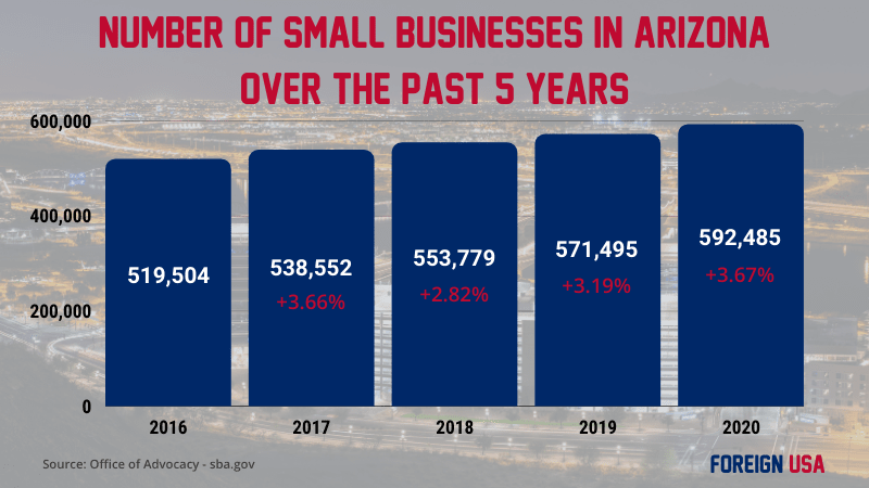 How Many Small Businesses are there in Arizona?