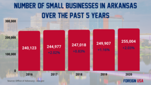 How Many Small Businesses are there in Arkansas?