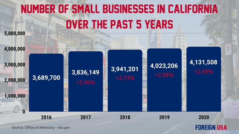 How many small businesses in California