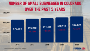 How Many Small Businesses are there in Colorado?
