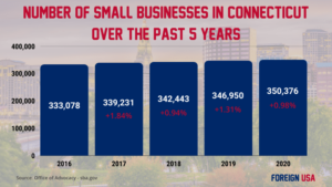 How Many Small Businesses are there in Connecticut