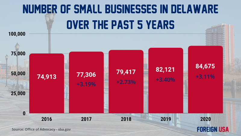 How Many Small Businesses are there in Delaware?