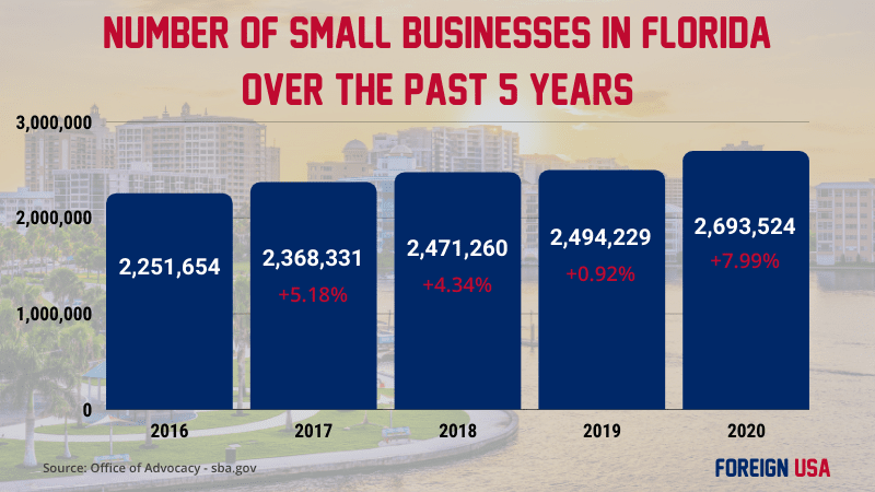 How Many Small Businesses are there in Florida?