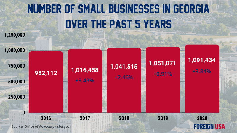 How many small businesses in Georgia