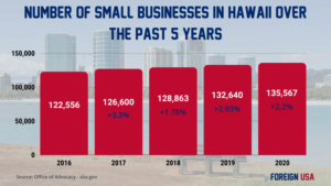 How Many Small Businesses are there in Hawaii?