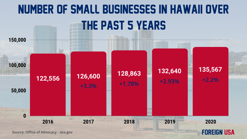 How many small busineses in Hawaii