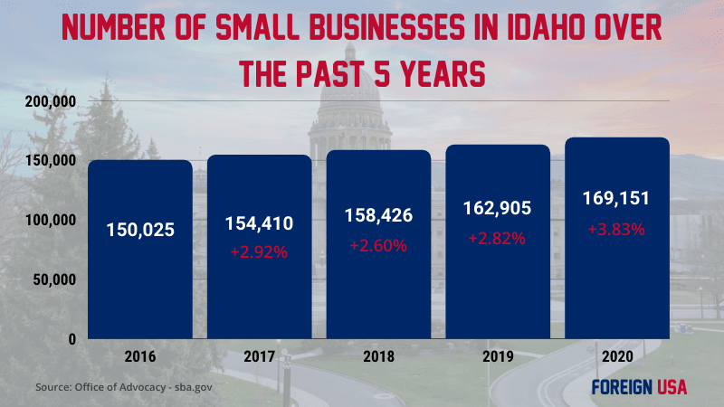 How many small businesses in Idaho