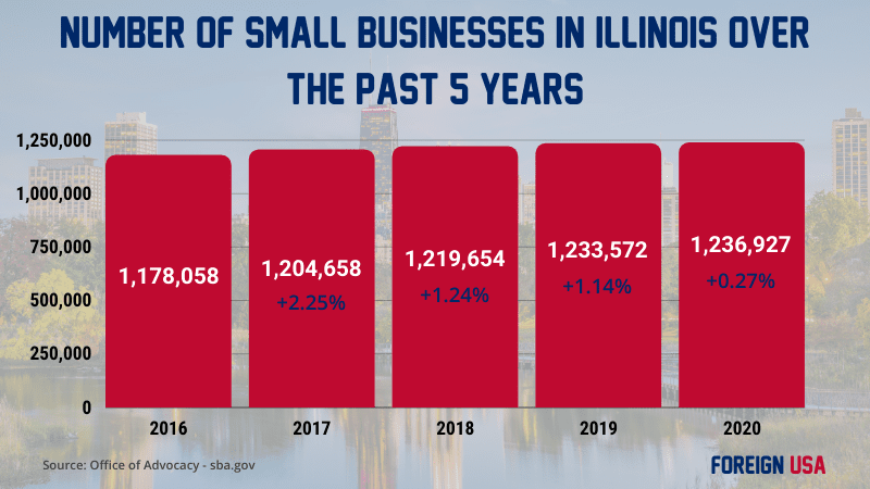 How many small businesses in Illinois