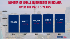 How Many Small Businesses are there in Indiana?