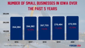 How Many Small Businesses are there in Iowa?