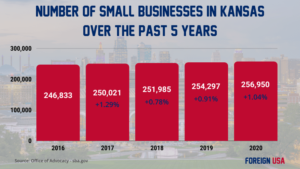 How Many Small Businesses are there in Kansas?