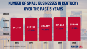 How Many Small Businesses are there in Kentucky?