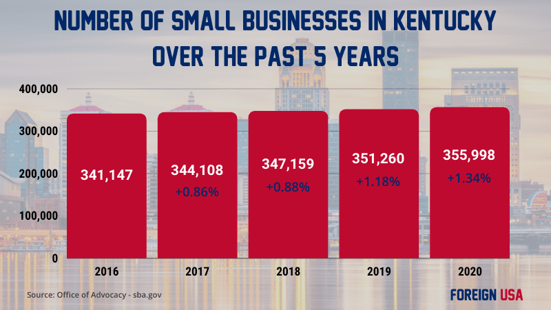 How many small businesses are there in Kentucky