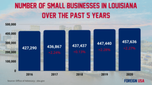 How Many Small Businesses are there in Louisiana?