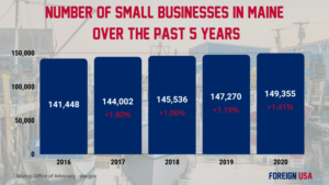 How Many Small Businesses are there in Maine?