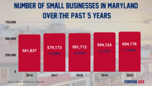 How Many Small Businesses are there in Maryland?