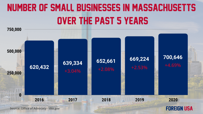 How many small businesses are there in Massachusetts