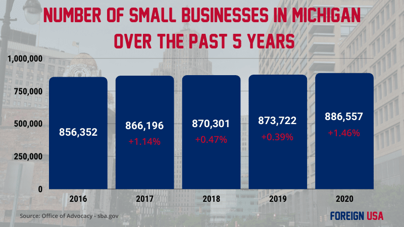 How many small businesses are there in Michigan