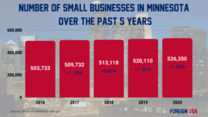 How Many Small Businesses are there in Minnesota?