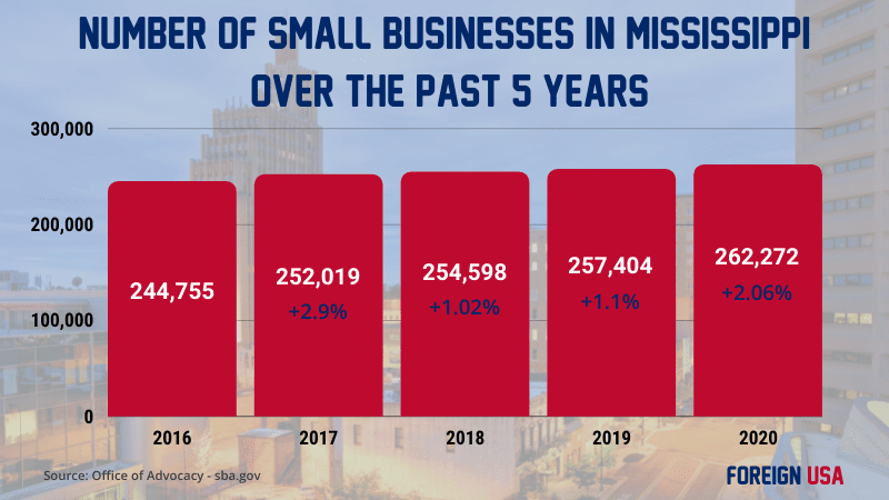 How Many Small Businesses are there in Mississippi?