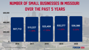 How Many Small Businesses are there in Missouri?