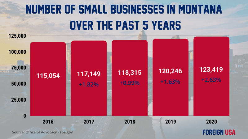 How Many Small Businesses are there in Montana?