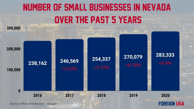 How many small businesses are there in Nevada