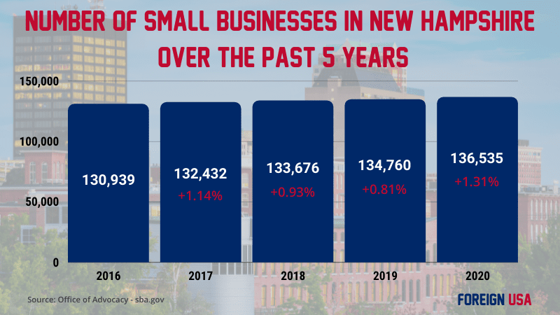 How many small businesses are there in New Hampshire