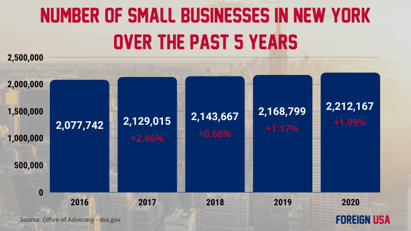 How Many Small Businesses are there in New York?