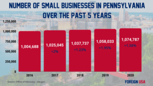 How Many Small Businesses are there in Pennsylvania?