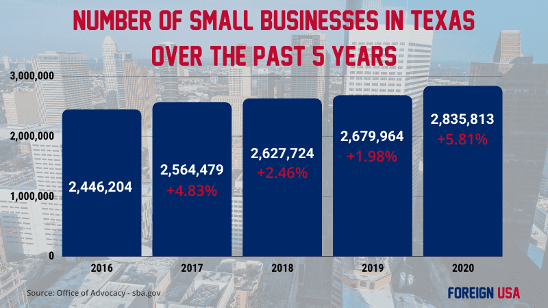 How many small businesses in Texas?