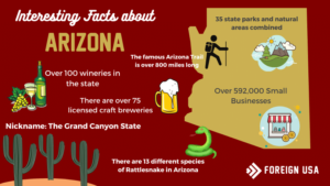 Facts About Arizona