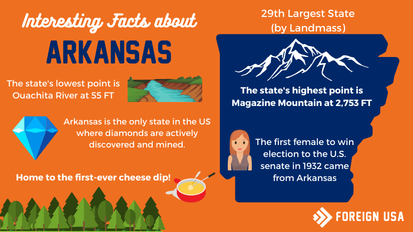 Read more about the article Interesting Facts About Arkansas