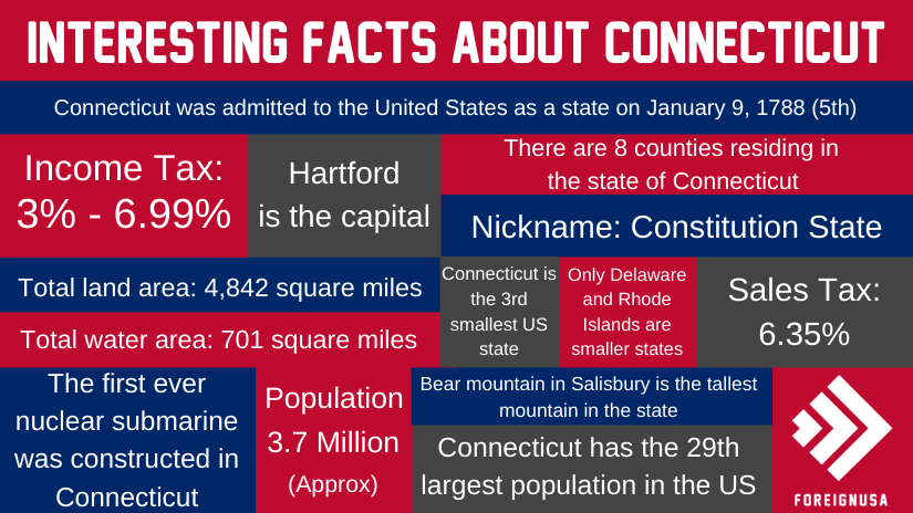 Interesting facts about Connecticut