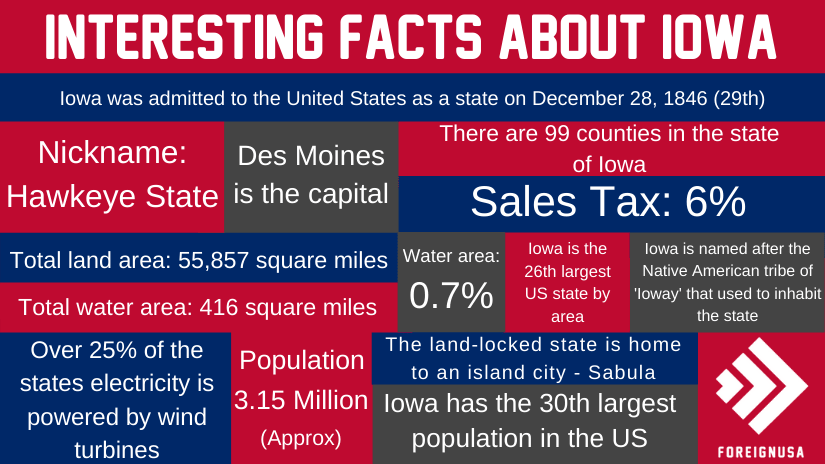 Interesting Facts About Iowa