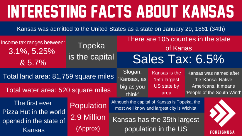 Interesting facts about Kansas